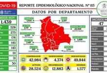 Photo of Bolivia reporta la cifra más alta de casos de coronavirus en un día, 1.439